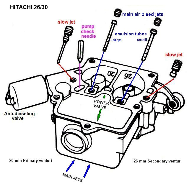 Hitachi Carb Diagram
