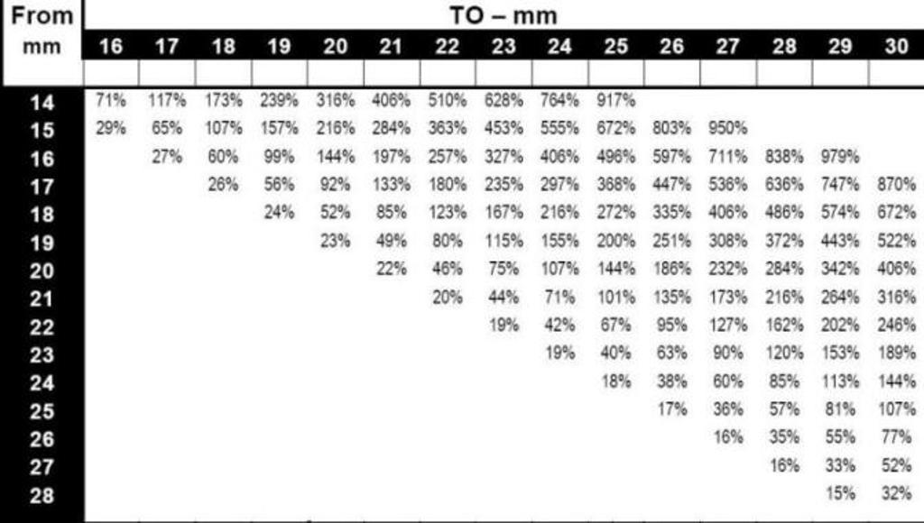 white line suspension swaybar chart