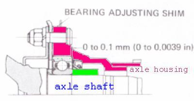 Axle bearing shim adjustment