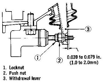 Tech Wiki - Hydraulic clutch : Datsun 1200 Club